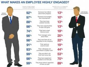 Engaged Employees-original